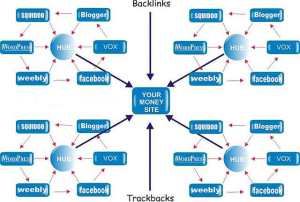 link structure
